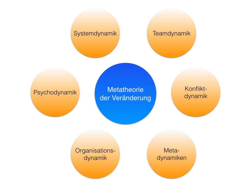 Metatheorie